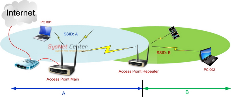 wireless-accesspoint-repeater-003